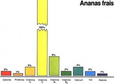 Pourcentage des besoins quotidiens d'une femme adulte satisfaits par une portion (environ 100 g) d'ananas frais.
